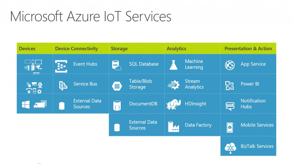 azure-iot-services