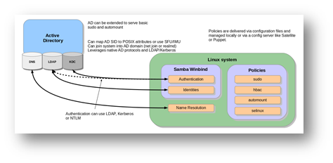 Autenticazione di sistemi Linux verso un dominio Active Directory