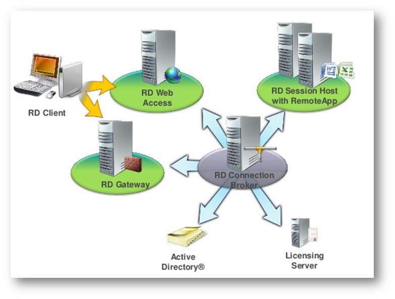 Configurare le RemoteApp con i Remote Desktop Services di