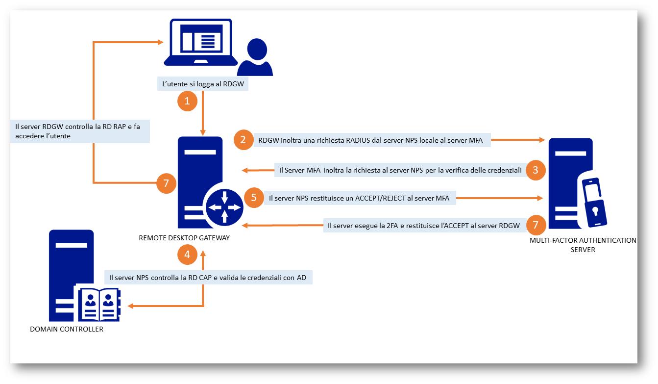 Utilizzare la Azure Multi-Factor Authentication con Remote