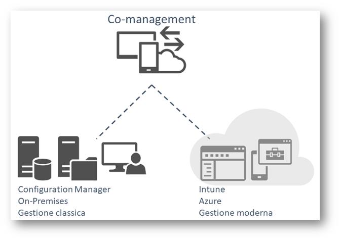Configurare il Co-Management per gestire i dispositivi