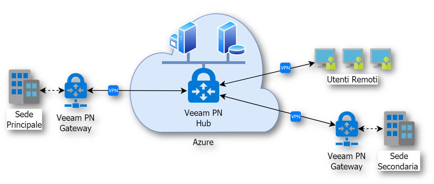 Veeam PN (Powered Network) v2: novità e vantaggi | ICT Power